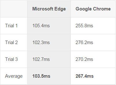 Microsoft Edge Vs Google Chrome 3
