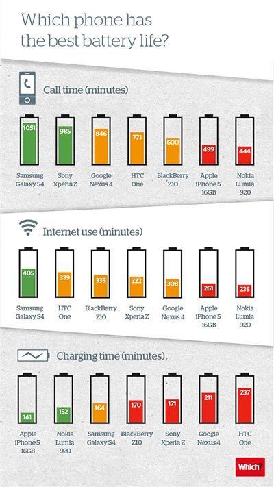 Smartphone Terbaru Dengan Daya Tahan Baterai Terbaik Grafik