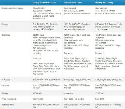 Bocoran Tabel Spesifikasi Samsung Galaxy S20 Custom Ccb35