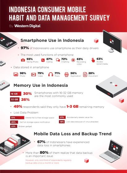 Infografis Indonesia Mobile Consumer Habit 02859