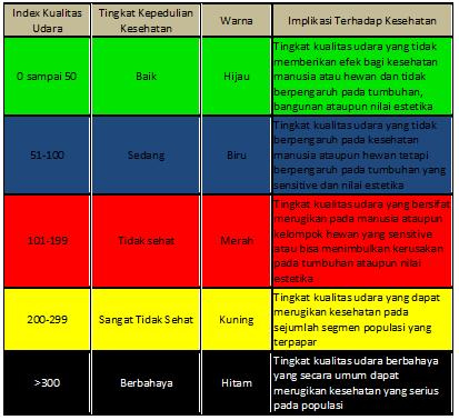Index Kualitas Udara