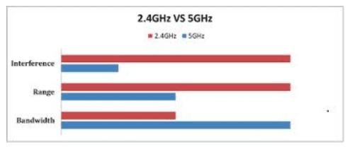 Wi Fi 2 4 Ghz Dan 5 Ghz A26d6
