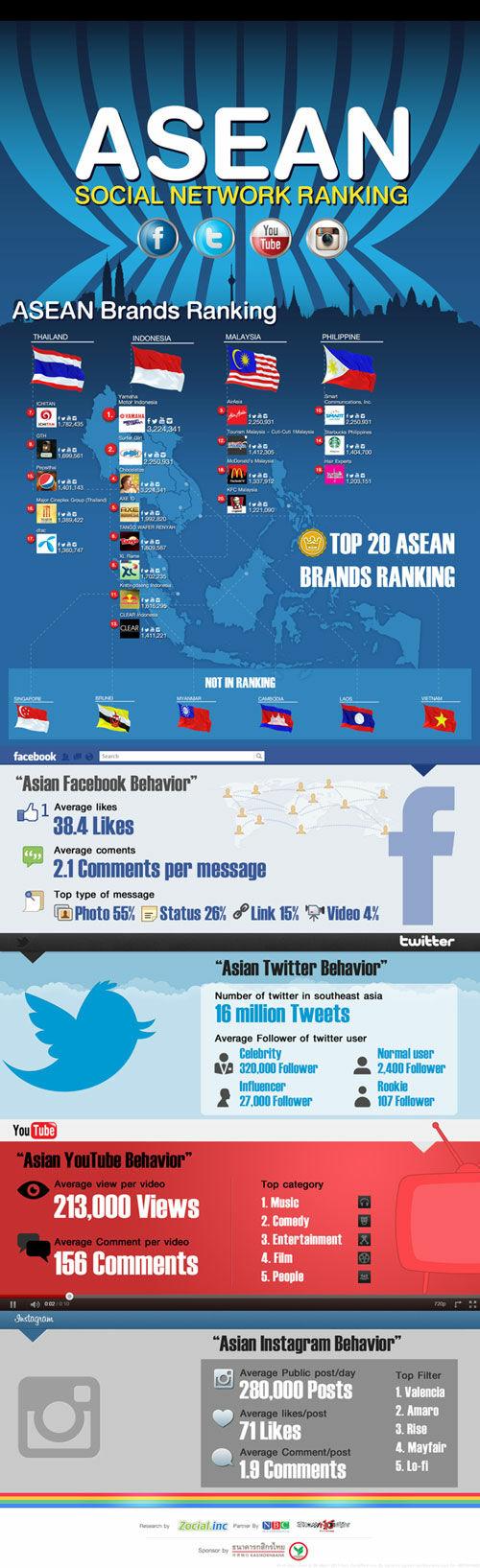 Infographic Brand Social Media Asia Tenggara