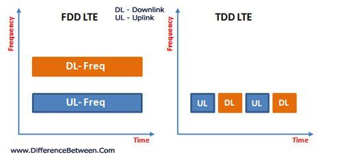 Lte Fdd Tdd Difference 1