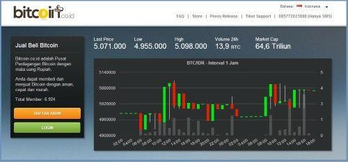 Cara Beli Bitcoin 1