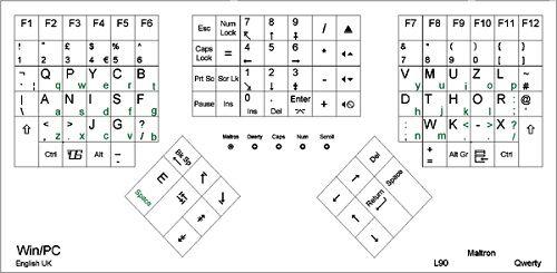 Fakta Fakta Unik Tentang Susunan Tombol Pada Keyboard7