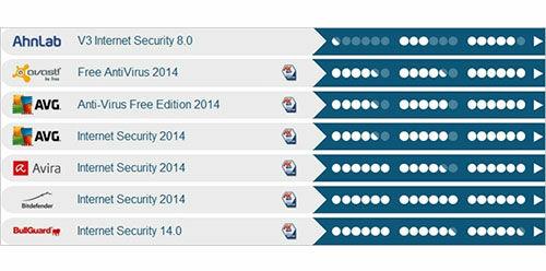 Antivirus Terbaik Untuk Windows XP Menurut AV Test
