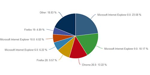 Internet Explorer Diagram