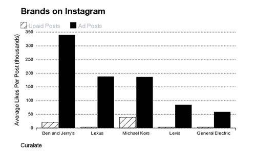 Bagaimana Cara Iklan Instagram Mendatangkan Keuntungan Untuk Pengiklan