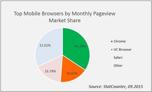 Uc Browser Terpopuler Kedua Di Dunia 1