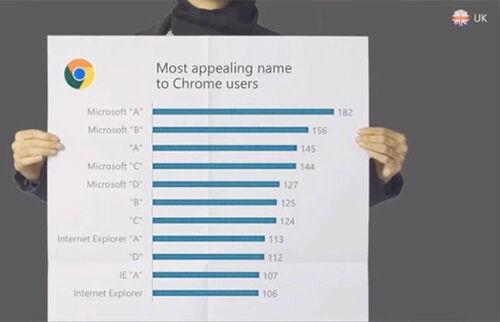 Microsoft Akan Menutup Internet Explorer