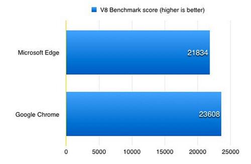 Microsoft Edge Vs Google Chrome 6
