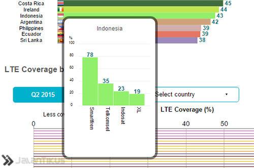 4g Indonesia 1