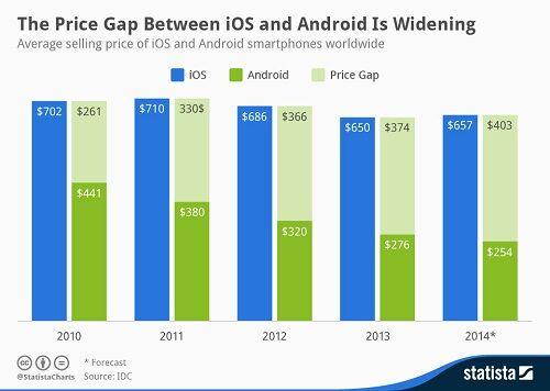 Alasan Harus Menggunakan Android 6
