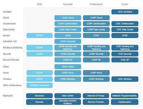 Foto Transiskomcom Bagan Sertifikasi Cisco