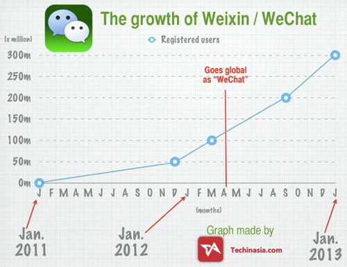 Wechat Memiliki 190juta Pengguna Aktif Perbulan
