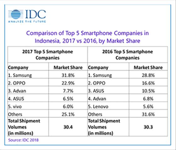 5 Brand Smartphone Paling Laris di Indonesia Sepanjang 2017