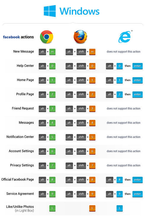 Daftar Shortcut Facebook 2