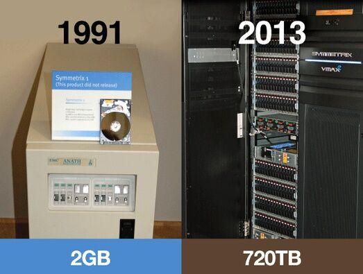 Perbandingan Penyimpanan Data 3
