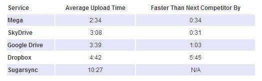 Tes Kecepatan Cloud Storage Upload