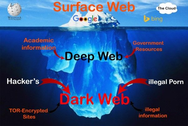 foto-factsandknowledge-deepdarkweb
