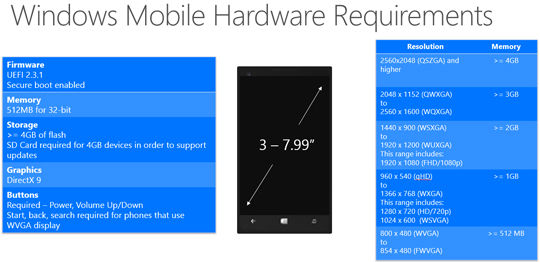 Windows 10 Phone Specification