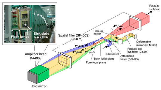 Laser Jepang