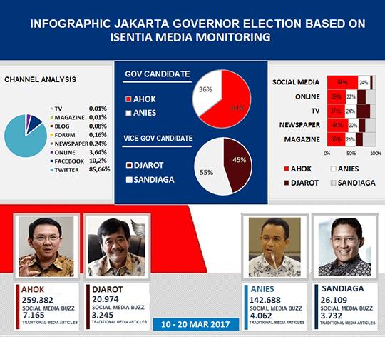 Infografik Ahok
