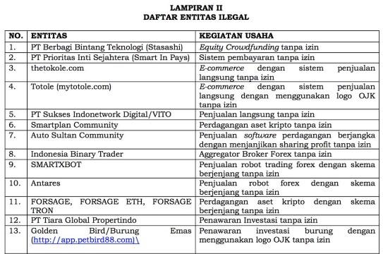 Daftar Entitas Ilegal Yang Ditutup Cc064