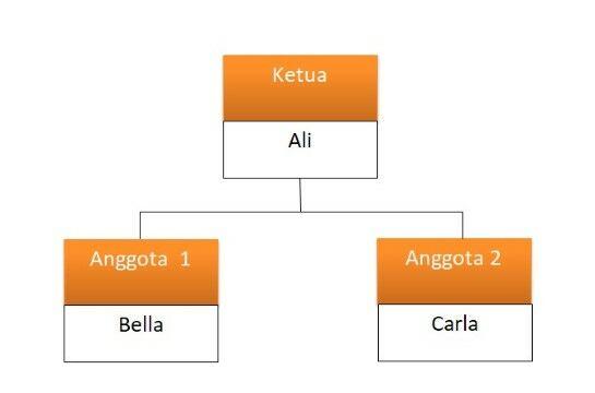 Cara Membuat Struktur Organisasi Dengan Word Ffd98