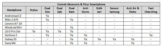 9 Hal Yang Harus Diperhatikan Sebelum Membeli Smartphone Baru 4