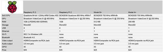 Raspberry Pi 3 2a