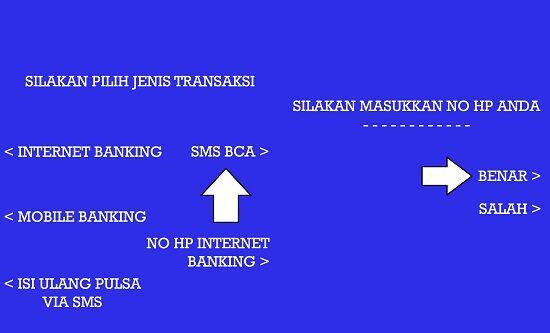 Cara Daftar Sms Banking Bca 2 3 E79ba
