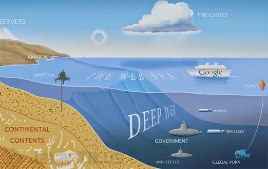 Deep Web
