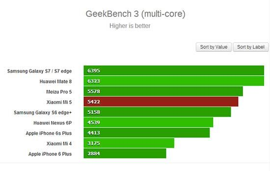 Review Xiaomi Mi 5 8