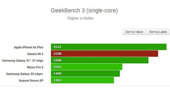 Review Xiaomi Mi 5 9