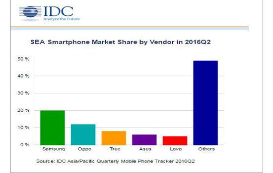 Data Smartphone Paling Diminati