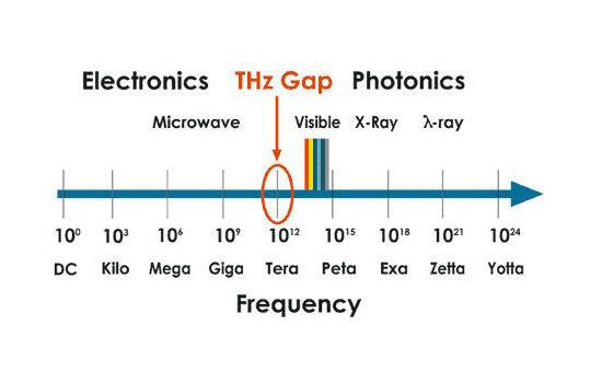 Kamera Untuk Membaca Buku Tertutup Terahertz