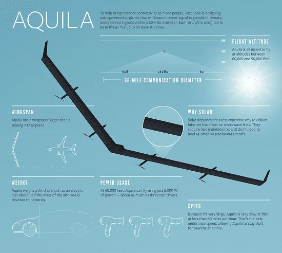 Drone Aquila Facebook 3