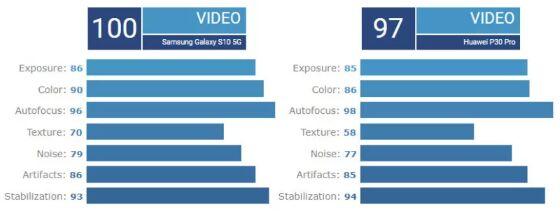 Diagram Perbandingan Video 2f1df