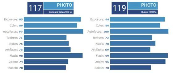 Diagram Perbandingan Kamera Ed836