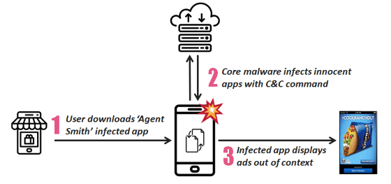 Malware Agent Smith Bekerja 587ea