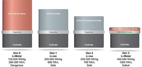 Perbandingan Solidenergy Dengan Kompetito