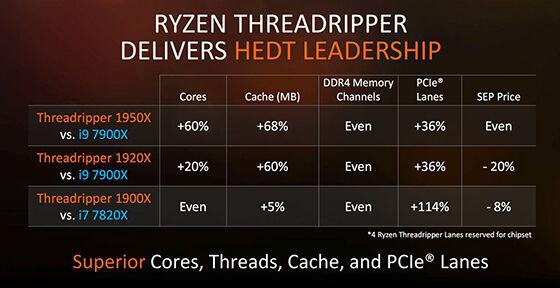 Intel Core Vs Amd Ryzen 3 199e0
