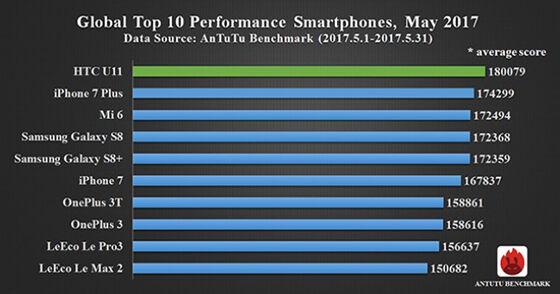 Smartphone Terbaik Versi Antutu Mei 2017