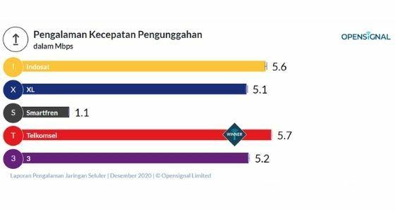 Provider Tercepat Se Indonesia 51ed0