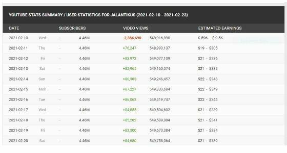 Melihat Penghasilan Youtuber 76644