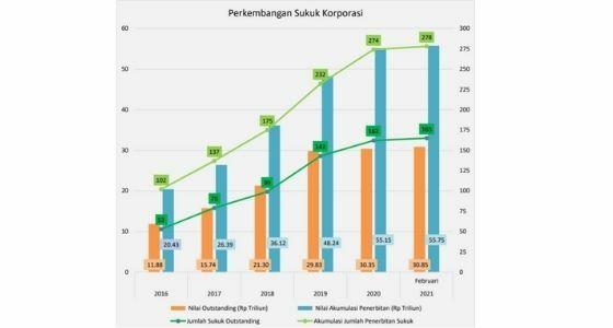 Obligasi Syariah Atau Sukuk 2021 A8dab