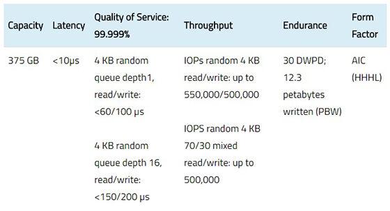 Intel Optane Ssd P4800x 2