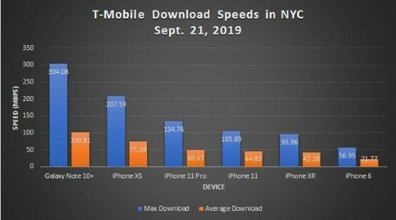 Payah, Cuma Segini Ternyata Kecepatan Download iPhone 11 Pro!